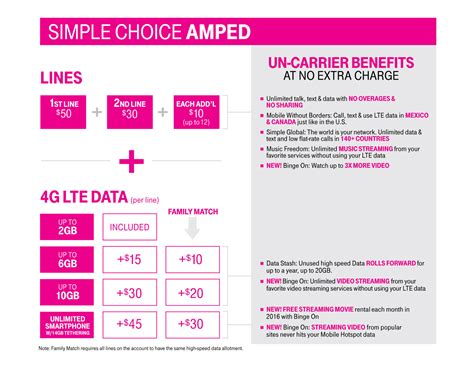 mobile plans new t mobile customers will have to pay more for unlimited