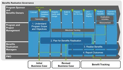 benefits realization plan template msp benefits management joapen projects