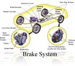 Automobile Brake System Troubleshooting Free Brake Inspection Don T Find Out That You Need Brake