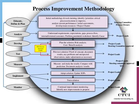 Supply Chain Process Improvement Methodology V1 Bicycle Chain Manufacturing Process Rd Process Improvement Tools Templates