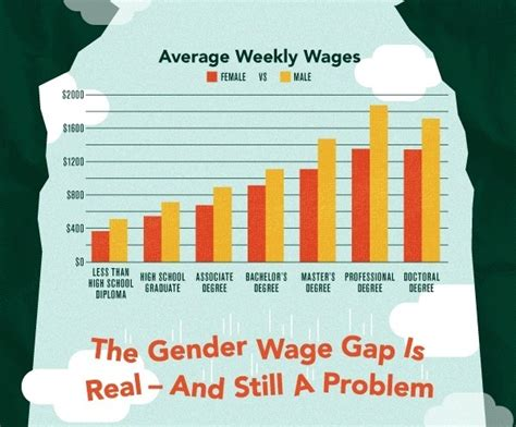 unequal wages equal education unequal pay the tonic hour