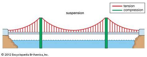suspension bridge diagram suspension bridge encyclopedia britannica