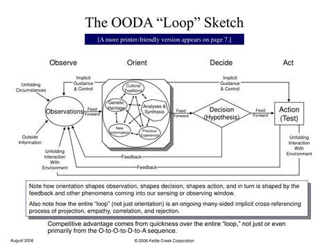 Ppt The Ooda Loop Sketch Powerpoint Presentation Id Ooda Loop Powerpoint