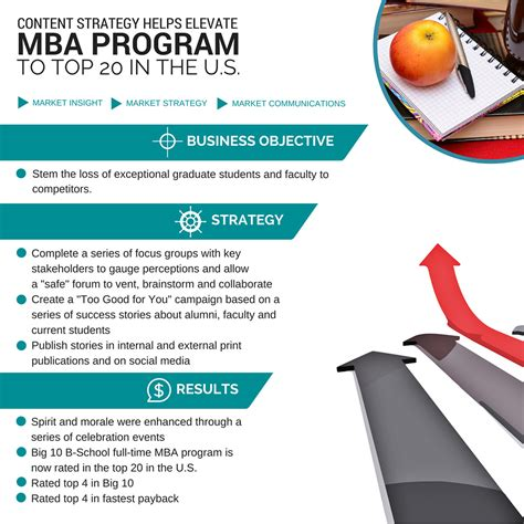 Best Mba In Strategy by Content Strategy Helps Elevate Mba Program To Top 20
