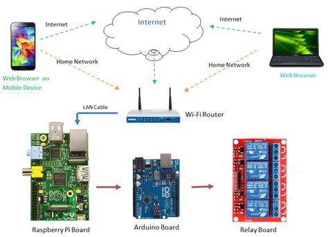 android arduino raspberry pi smart home