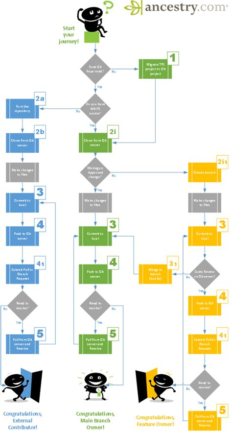 git tutorial for tfs users migrating from tfs to git based repositories ii