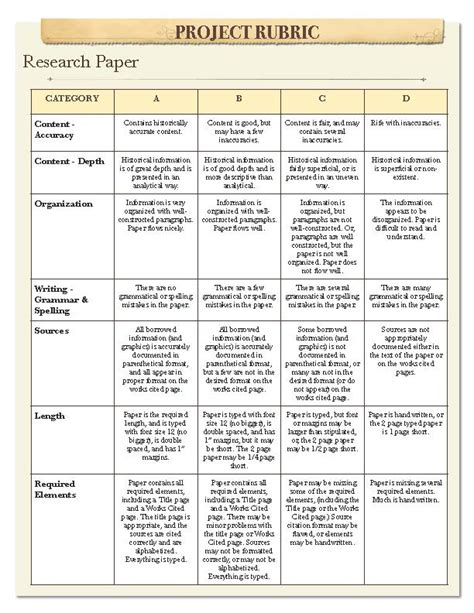 Rubric For Research Paper And Presentation by 301 Moved Permanently