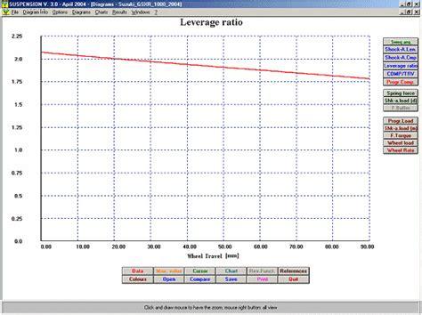 Leverage Layout Definition | soft engine suspension images
