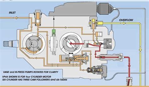 vp44 wiring diagram wiring automotive wiring diagram