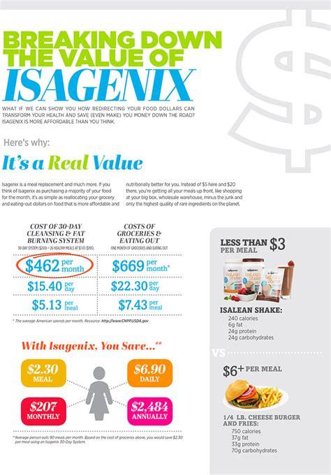 How Much Detox Diet Cost ialife the 30 day burning solution by isagenix