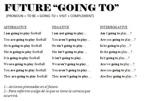 preguntas con going to con who going to jpg 659 215 462 verbs pinterest english