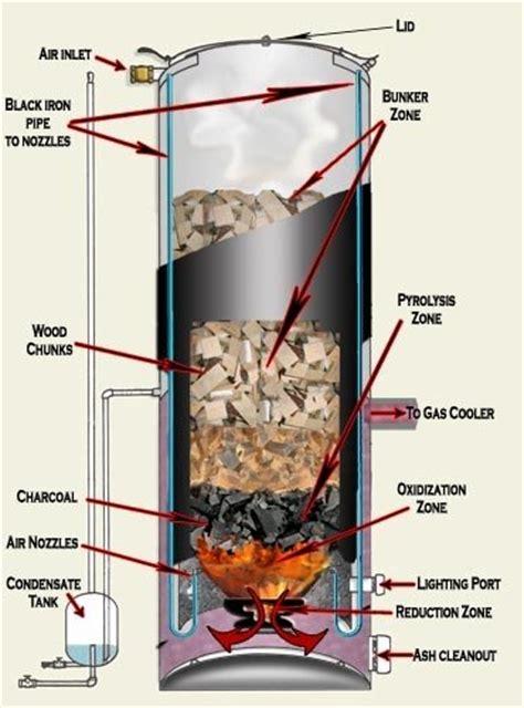 gasifier     work   biomass