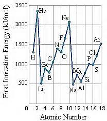 pattern on how ionization energy varies with atomic radius ionization energy and electron affinity