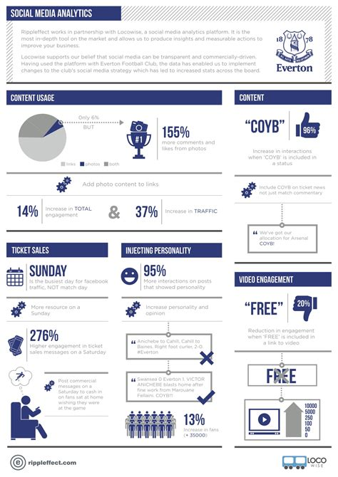 How Everton Fc Perform On Facebook Infographic Digital Sport Social Media Analytics Report Template