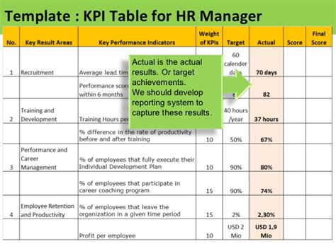 kpi reporting template kpi for hr manager sle of kpis for hr