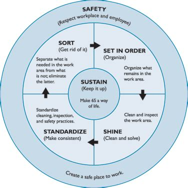 lean manufacturing lean resources 5s kaizen 5s with 6th s safety education pinterest safety
