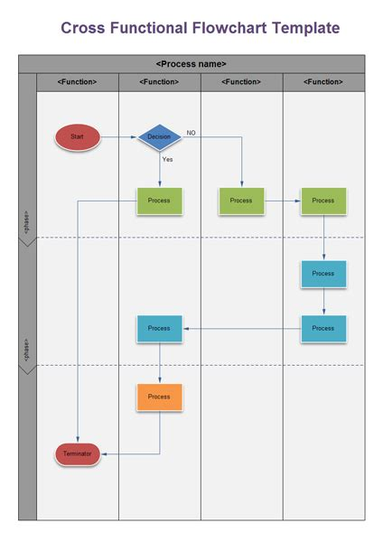 cross functional process map template swimlane flowchart and cross functional flowchart exles