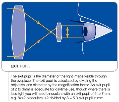 exit pupil explained