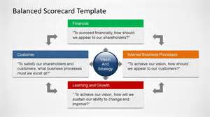 Balanced Business Scorecard Template Balanced Scorecard Template For Powerpoint Slidemodel