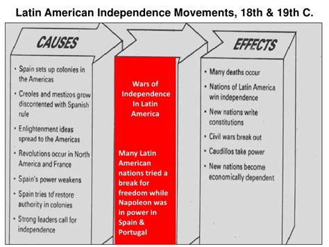 america independence movements worksheet 100 america worksheet human environment interaction america 7th 8th grade