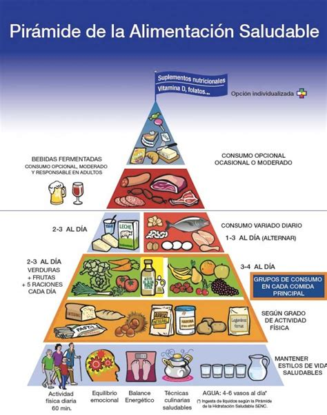 industrias de la alimentacion aumento 2016 piramide nutricional related keywords piramide