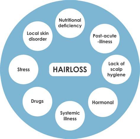 hair loss latest news hair in loss reason woman causes of hair loss
