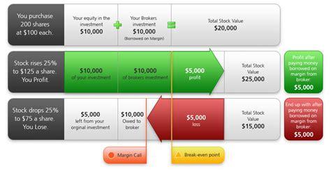 pattern day trader margin account get down crew good margin definition from interactive