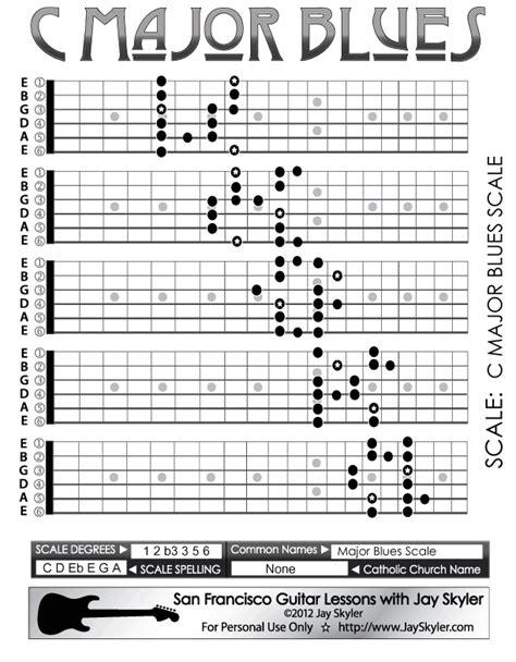 password keystroke pattern major blues scale guitar fretboard patterns chart key of