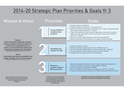 three year strategic plan template strategic plan pacific northwest of health