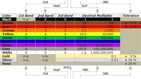 smd resistor calculator led resistor calculator