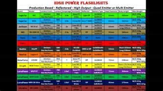 flashlight lumens chart denali led lighting product line