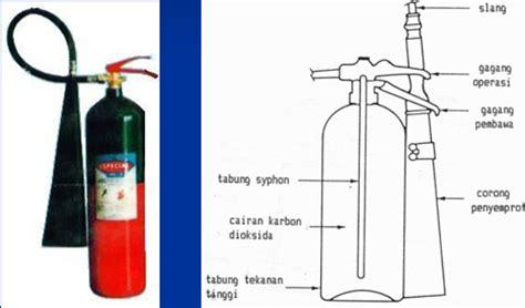 Semprotan Pemadam Kebakaran mengenal jenis tipe dan fungsi serta kegunaan masing