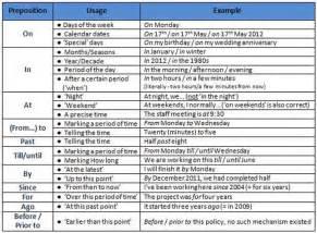 Common preposition list a full list of prepositions of