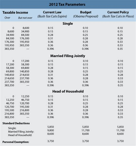 federal income tax brackets the irs tax rates income