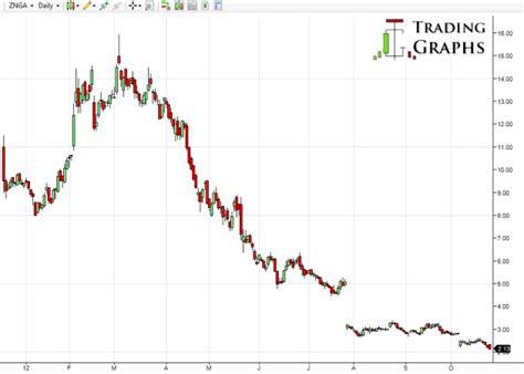 Image result for znga stock