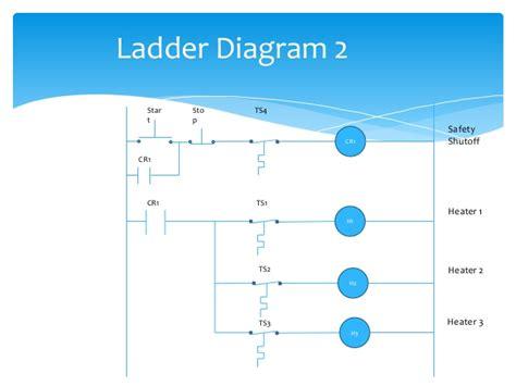 ladder diagram plc ladder diagram tutorial speed of light diagram