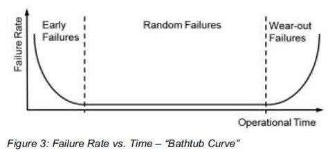 bathtub curve failure rate reliability of electrolytic capacitors powerguru power