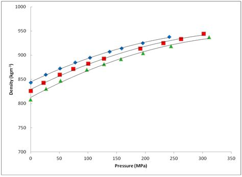 Fletcher Table Processes Free Full Text Density And Viscosity