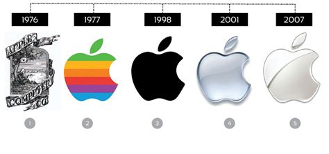 apple logo history ever evolving how the logo designs of starbucks apple