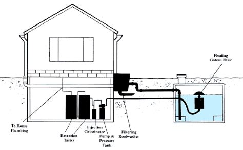 design guidelines for rural residential water systems sewer and fresh water system options for rural living