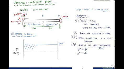 conjugate method template beam deflections conjugate beam method exle 1