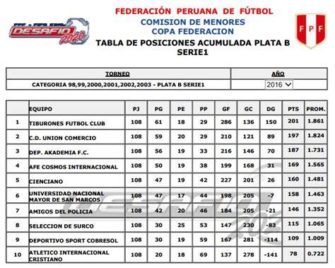 tabla acumulada 2016 copa de plata b 191 c 243 mo se movi 243 la tabla de posiciones de