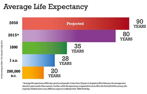 average lifespan of a picture suggestion for average