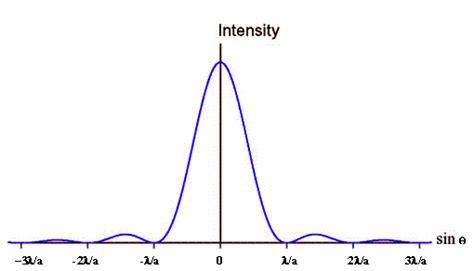 Light Intensity Definition by Light And Optics Single Slit Diffraction Physics 299
