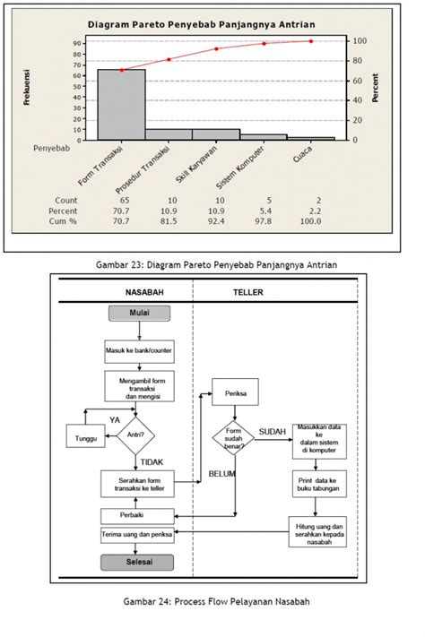 Alat Ukur Sigma bagian 5 mengenal six sigma secara sederhana ipqi