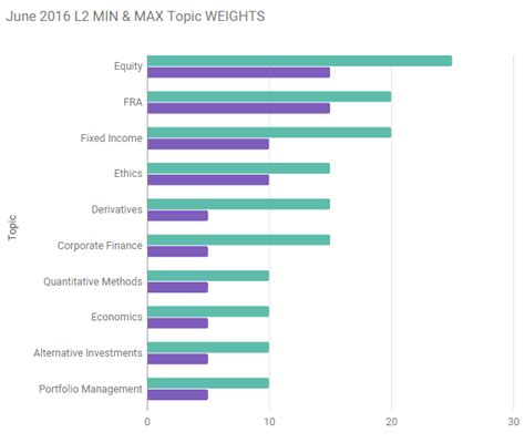 Cfa Vs Mba 2017 by Cfa Level 2 Topic Weights Dandk