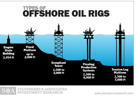 Offshore Drilling Quotes
