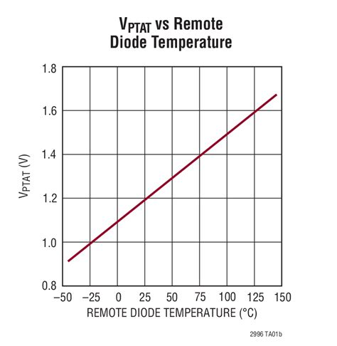 diode resistance vs temperature ltc2996 temperature sensor with alert outputs linear technology