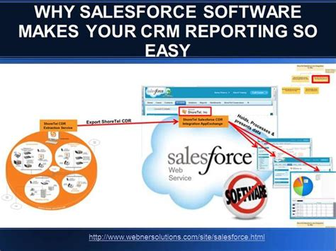 Why Salesforce Software Makes Your Crm Reporting So Easy Authorstream Salesforce Powerpoint Template