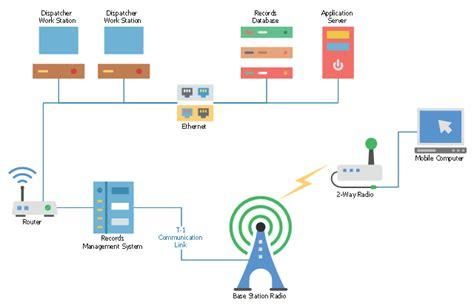 telecom visio stencils mobile 2 way radio network telecommunication networks
